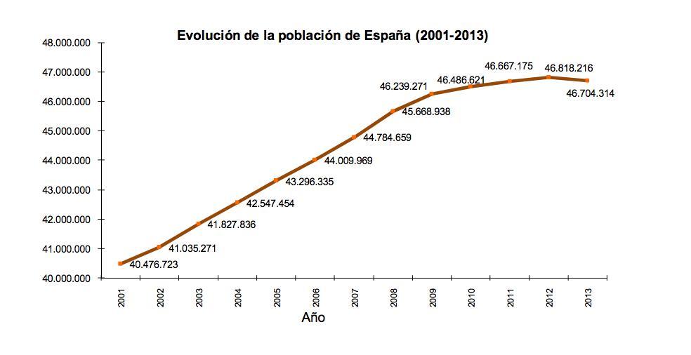 Spanish population