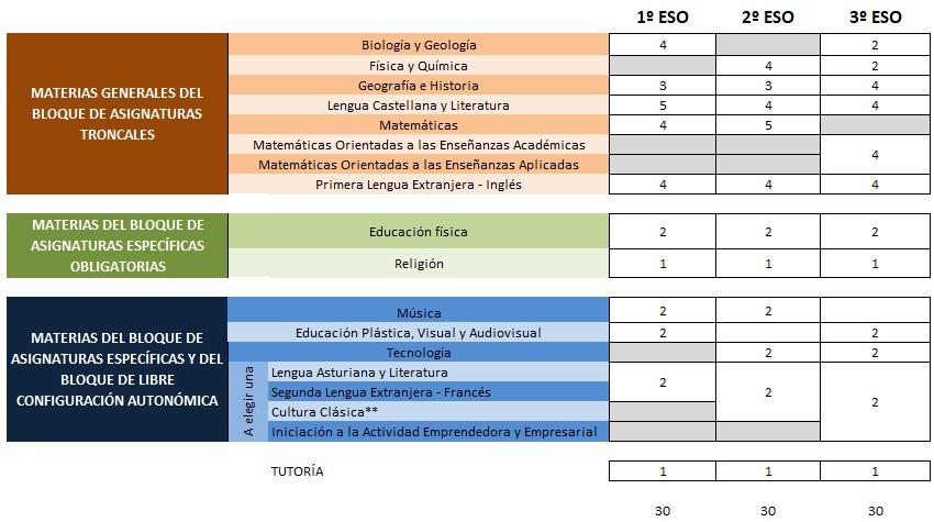 Asignaturas Colegio Santa María del Naranco