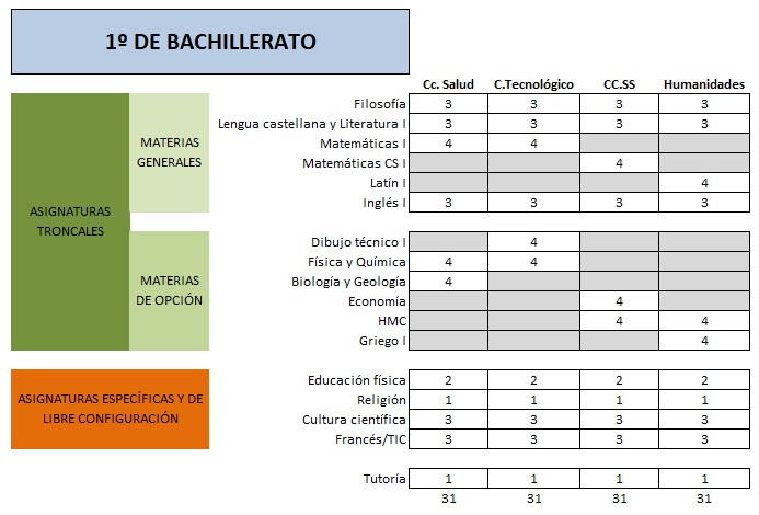 Bachillerato Colegio Santa María del Naranco