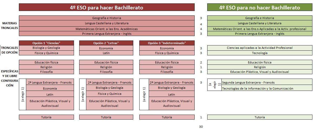 Educación Secundaria Colegio Santa María del Naranco